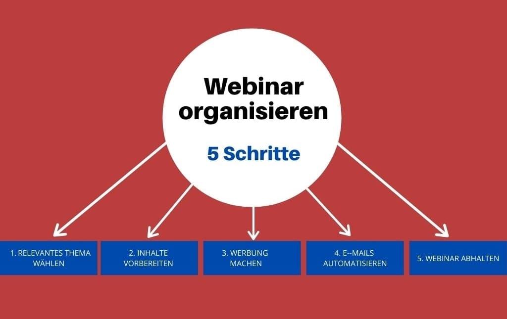Webinar organisieren - 5 Schritte
